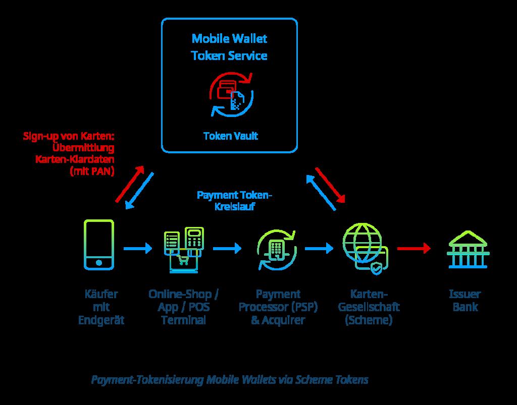 Payment-Tokenisierung Mobile Wallets via Scheme Tokens