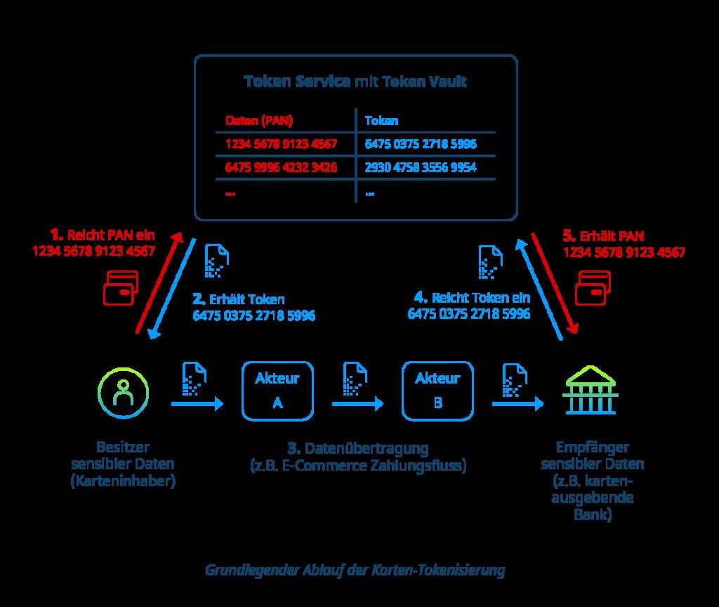 Grundlegender Ablauf der Tokenisierung von Kartenzahlungen im E-Commerce