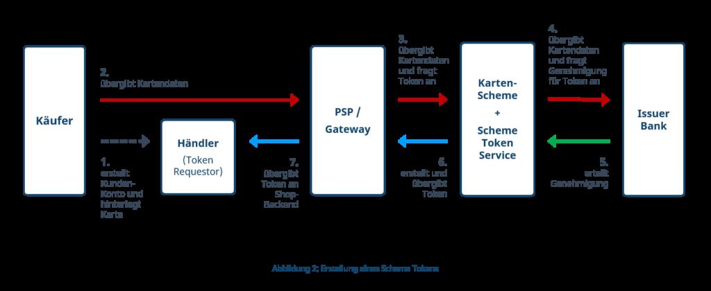 Erstellung eines Scheme Tokens im Credential on File-Modus (COF)