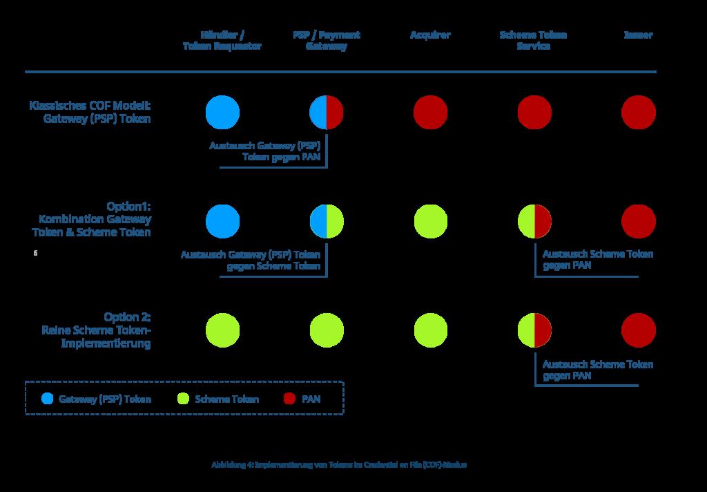 Möglichkeiten der Implementierung von Tokens im Credential on FIle-Modus (COF)