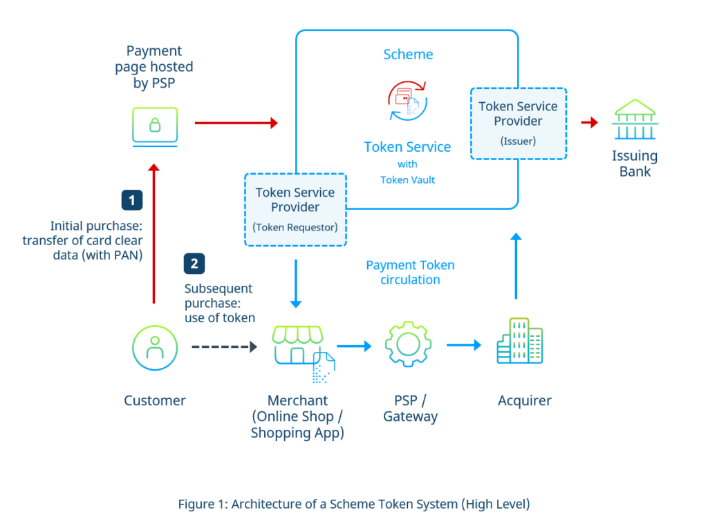 Scheme Token System Architecture