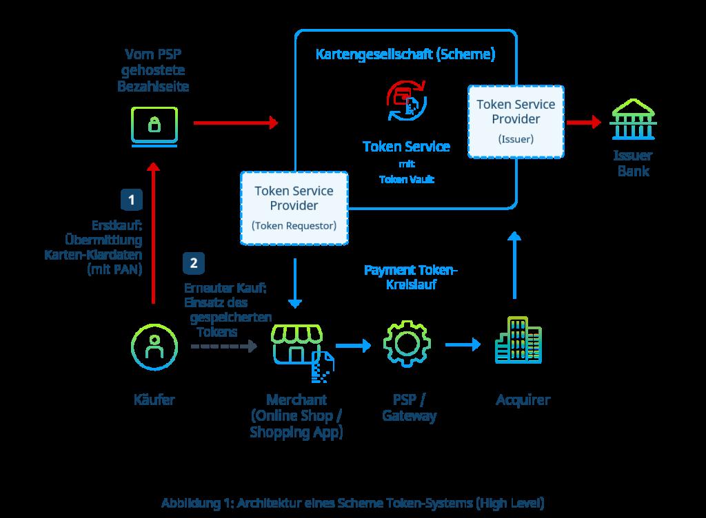 Architektur Scheme Token-System