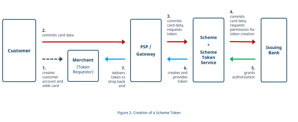 Creation of a Scheme Token in Credential on File (COF) mode