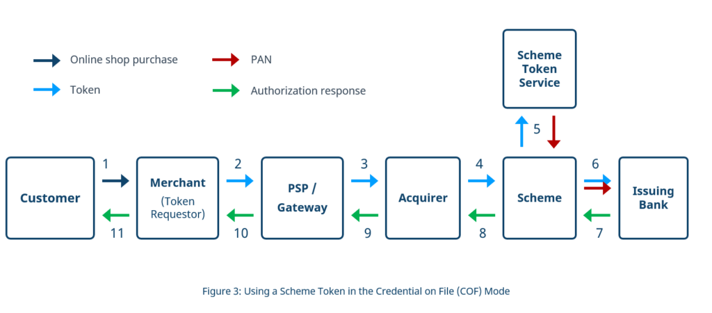Employment of a Scheme Token in the Credential on File (COF) payment flow