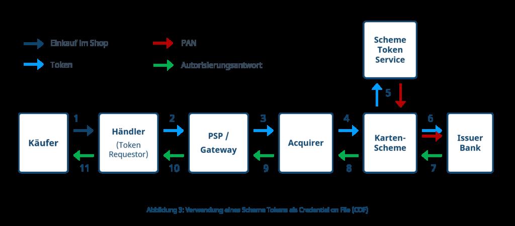 Zahlungsfluss Kartenzahlung unter Verwendung eines Scheme Tokens im Credential on FIle-Modus (COF)